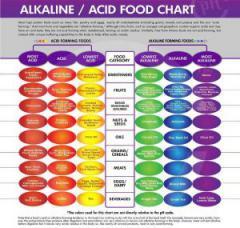 acid-alkaline-balance