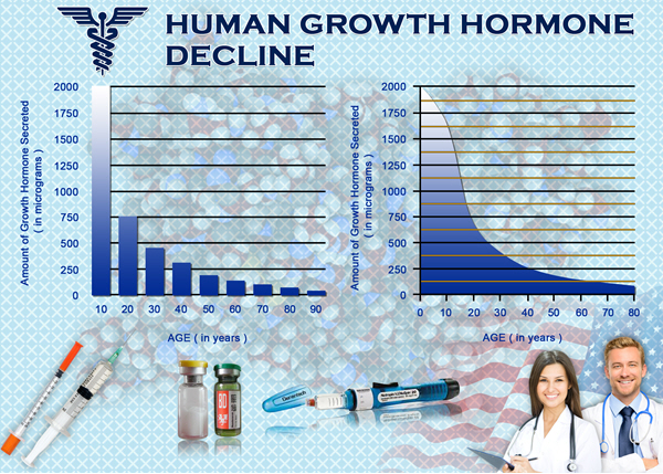 best natural human hgh chart growth hormone