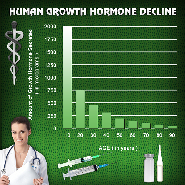 best therapy on the market hgh chart