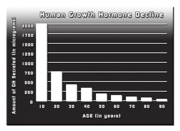 best treatment 2010 hgh chart