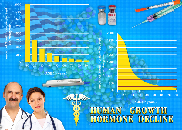 best treatment reviews hgh chart