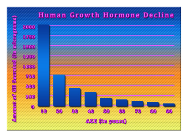 buy growth hgh chart hormone
