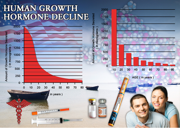 buy injections united hgh chart states