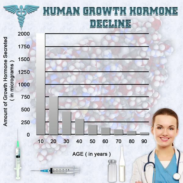 cost of injections hgh chart