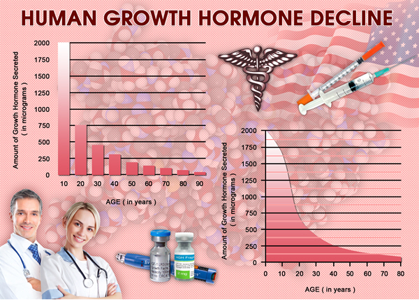 do treatment hgh chart work forum