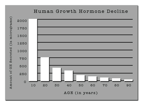 factor free hgh chart trial