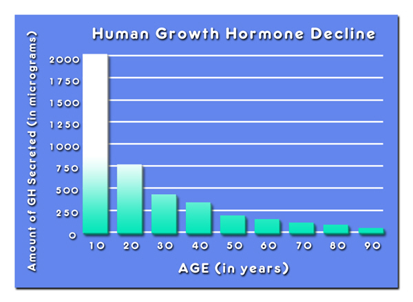 grow hormone hgh chart