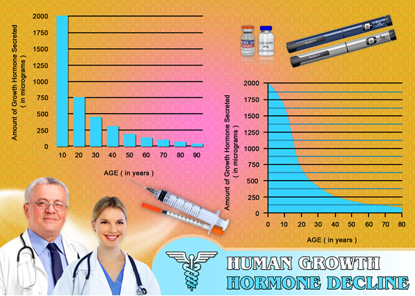 growth hormone hgh chart deficiency