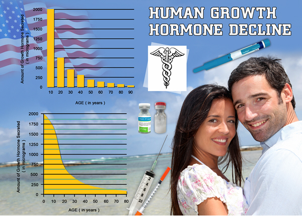 growth hormone hgh chart
