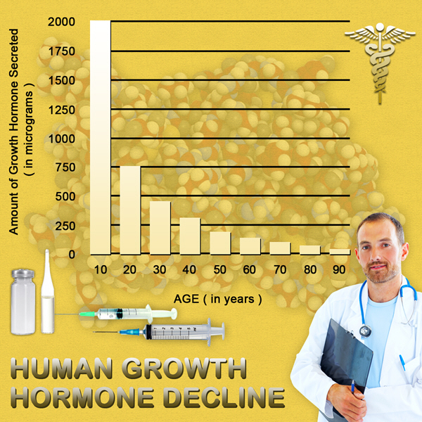 growth hormone injections hgh chart
