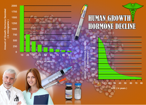 growth hormone is hgh chart