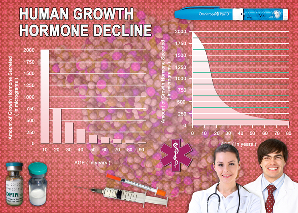growth hormone shots hgh chart