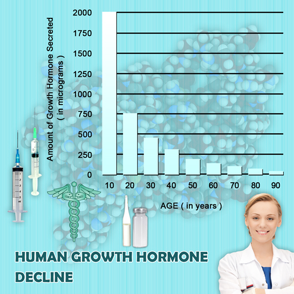 growth hormone stimulates normal body growth hgh chart
