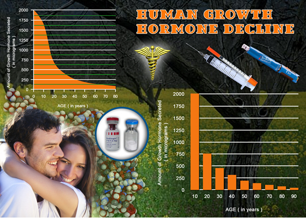 growth hormone supplements hgh chart