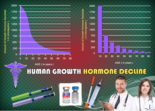 growth hormones hgh chart