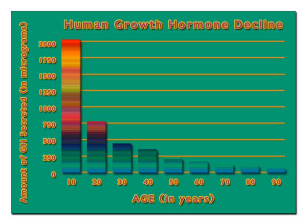 hgh chart best growth hormones