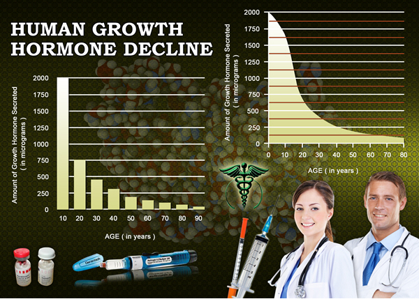 hgh chart best human growth hormone