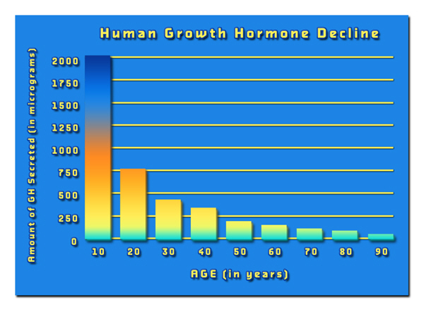 hgh chart best injections