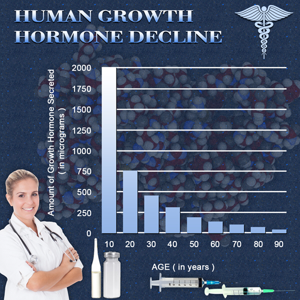 hgh chart best natural growth hormone supplement