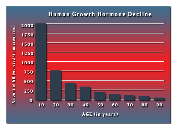hgh chart does pituitary growth hormone work