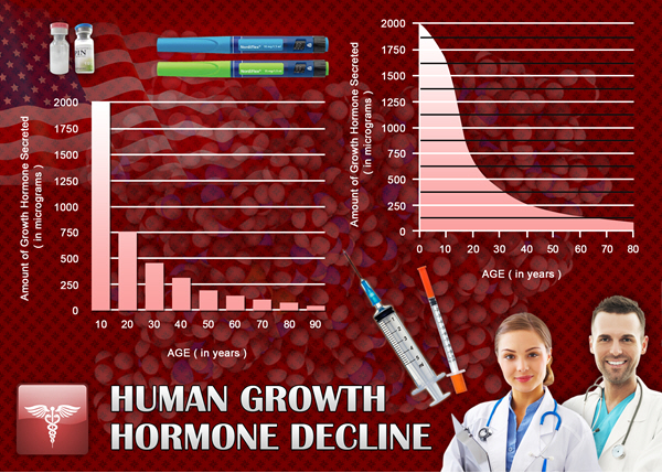 hgh chart factor reviews