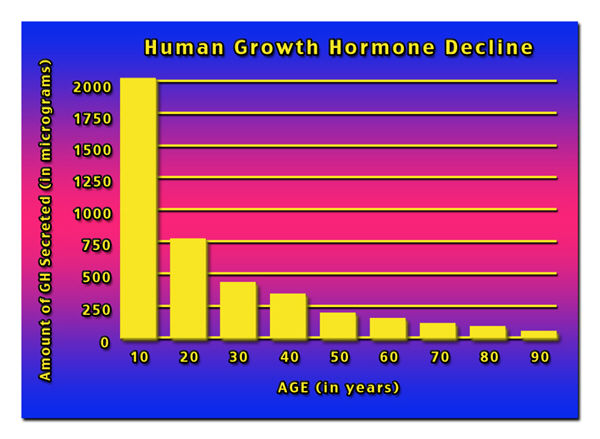 hgh chart grow hormone