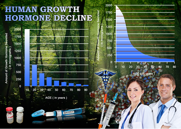 hgh chart growth hormone shots
