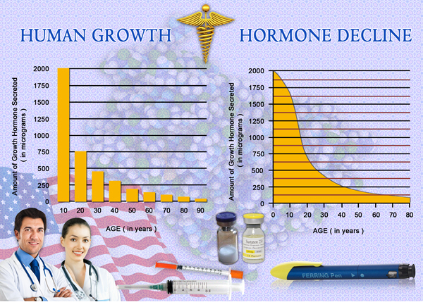 hgh chart growth hormone spray
