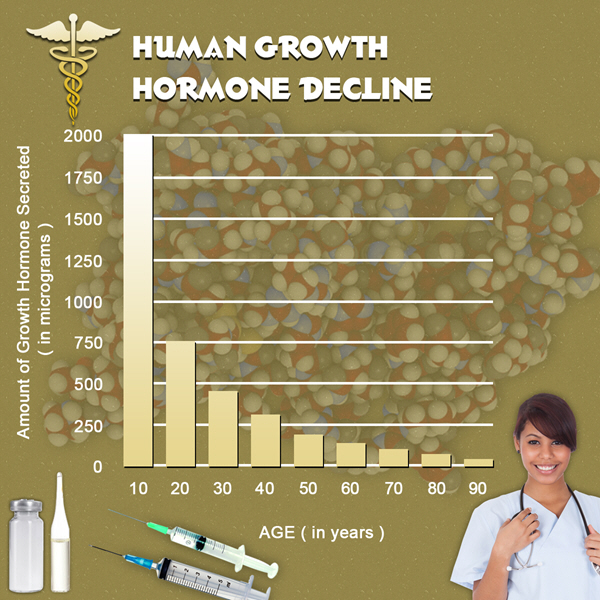 hgh chart hormone deficiency