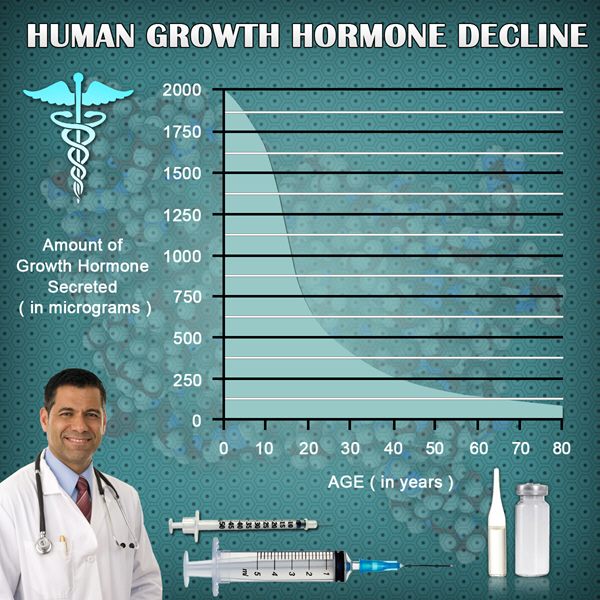 for sale hgh chart