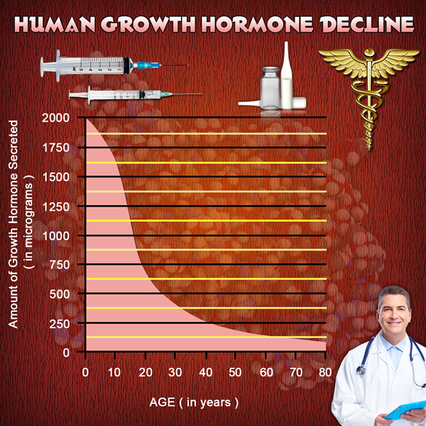 for sale in hgh chart united states