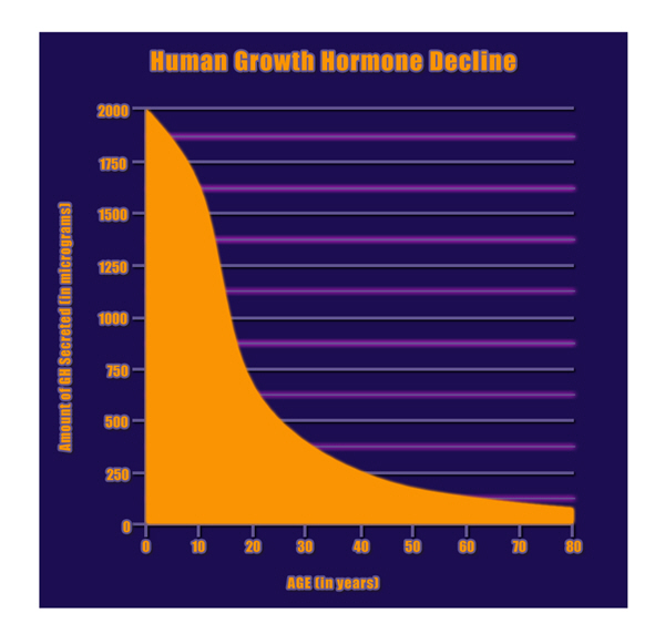growth hgh chart hormones supplements