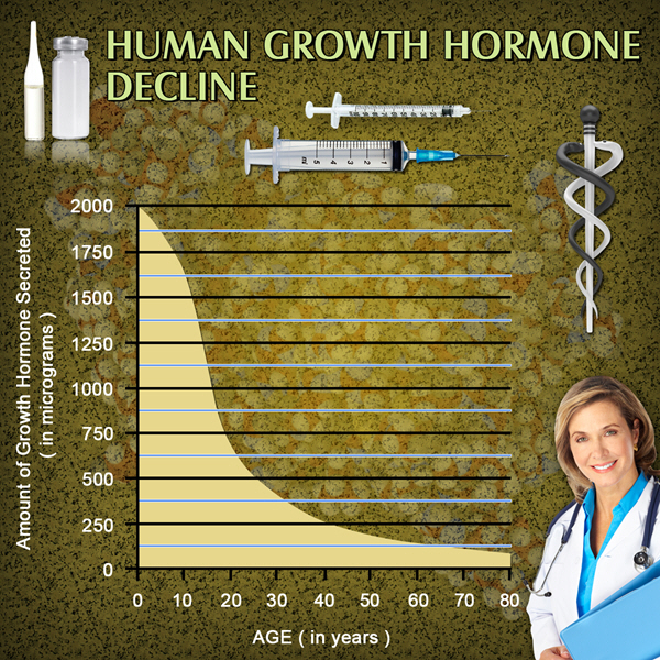 growth hormone supplementation hgh chart