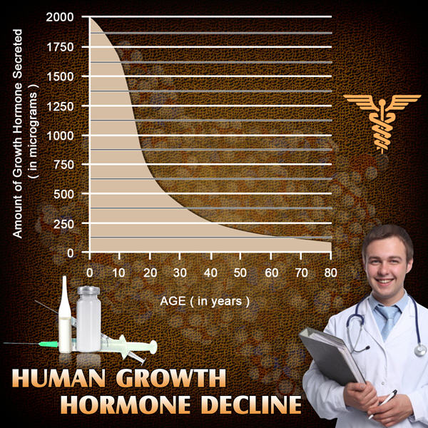 hgh chart best treatment available