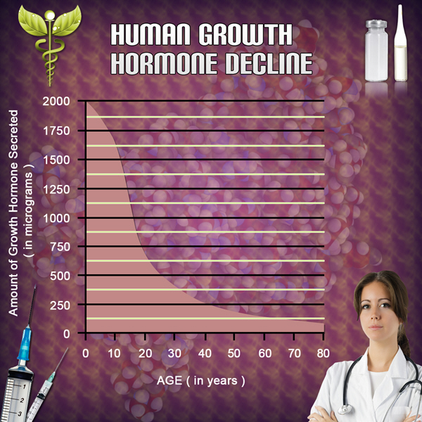 hgh chart growth hormone deficiency