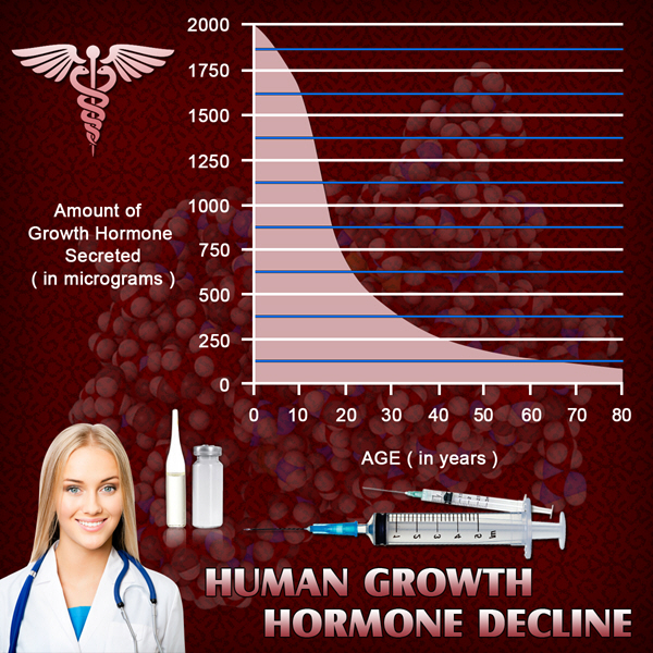 hgh chart growth hormone injections