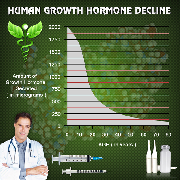 hgh chart hormone replacement therapy for men