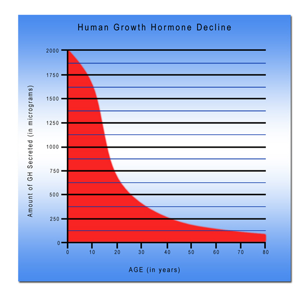 hgh chart human growth