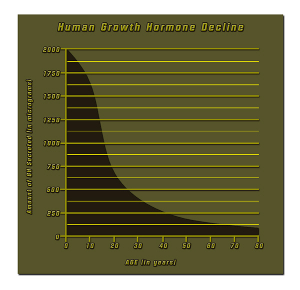 hgh chart human hormone growth