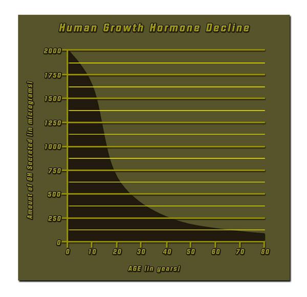 hgh chart human hormone growth