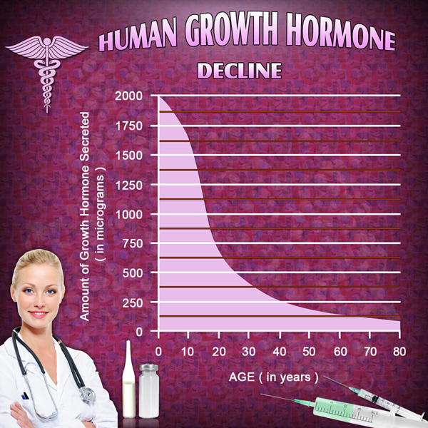 hgh chart side effects of growth hormone