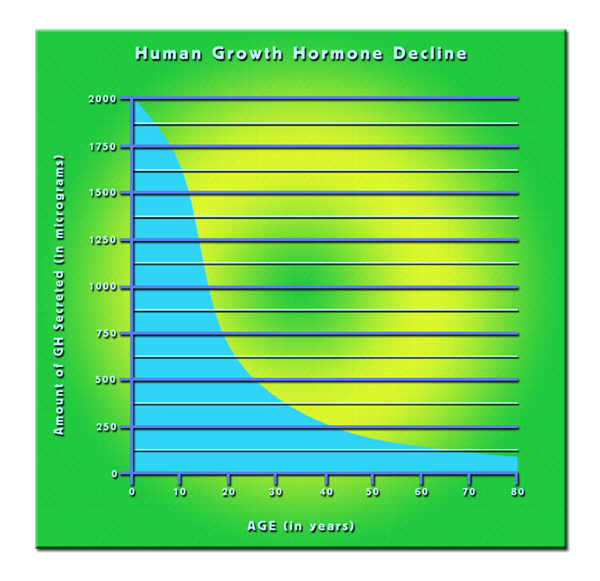 hgh chart where to buy factor
