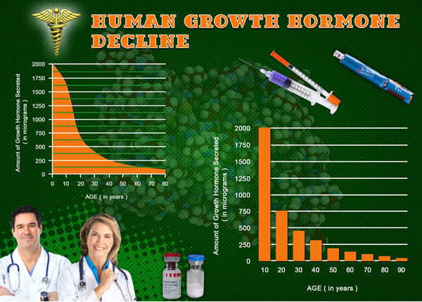 hormone deficiency hgh chart