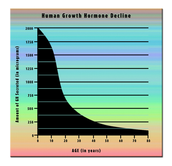hormone growth hgh chart hormone