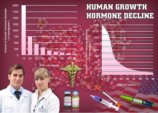 hormone hgh chart growth hormone