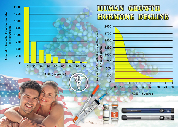 hormone hgh chart replacement therapy