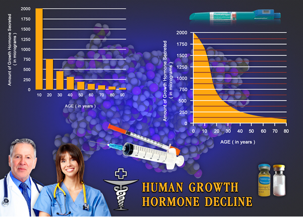 hormone replacement therapy for hgh chart men