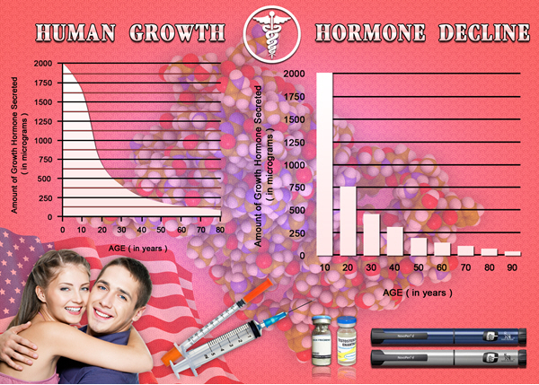 how hgh chart to use injections