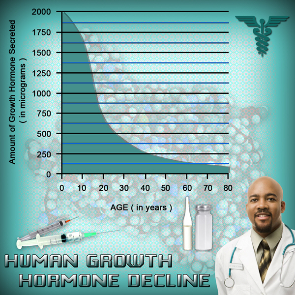 human growth hgh chart hormons