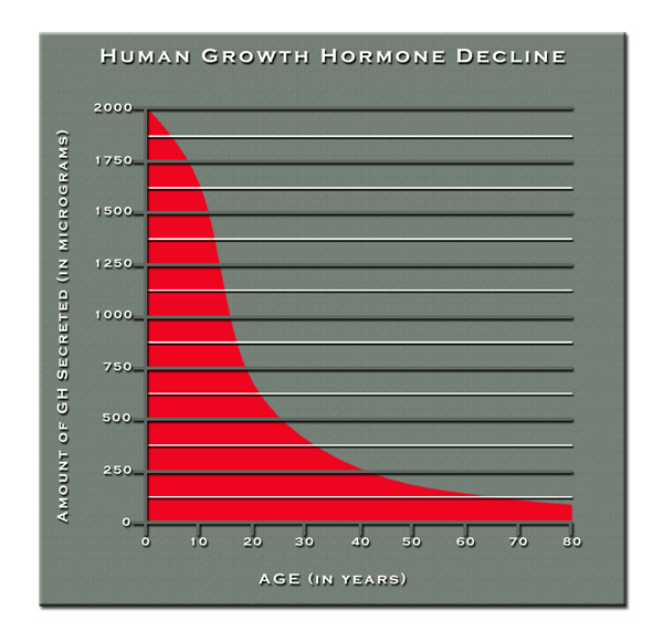 human growth hgh chart